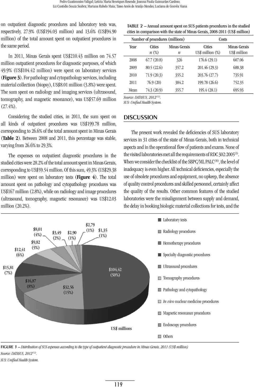 In 2011, Minas Gerais spent US$210.43 million on 74.57 million outpatient procedures for diagnostic purposes, of which 49.9% (US$104.42 million) were spent on laboratory services (Figure 3).