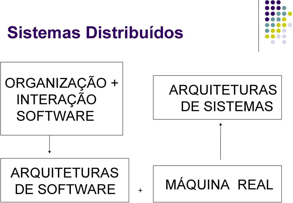 SOFTWARE ARQUITETURAS DE