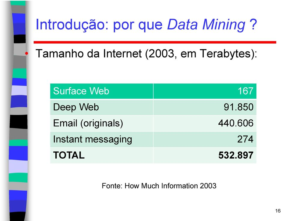 Web 167 Deep Web 91.850 Email (originals) 440.