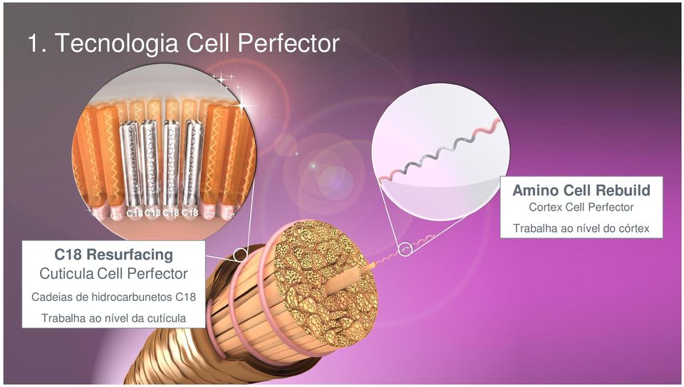 C18 Resurfacing Cuticula Cell Perfector Cadeias