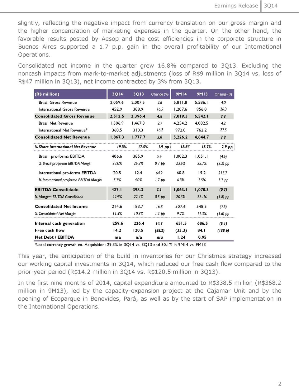 Consolidated net income in the quarter grew 16.8% compared to 3Q13. Excluding the noncash impacts from mark-to-market adjustments (loss of R$9 million in vs.