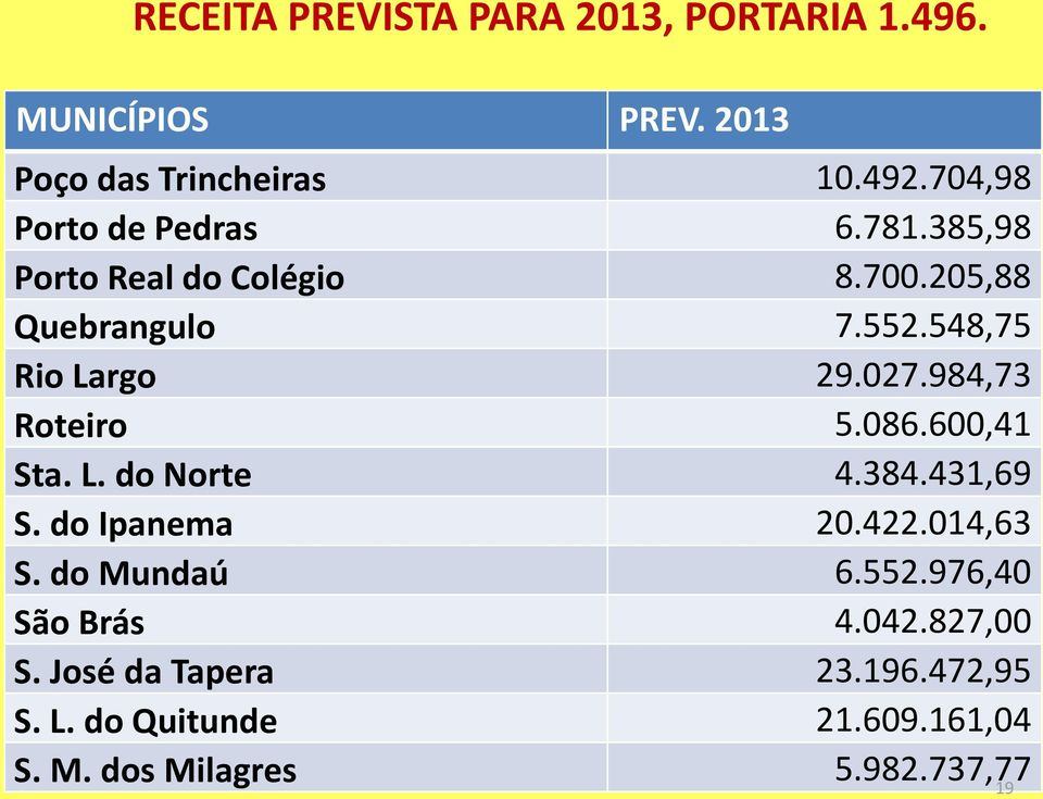 027.984,73 Roteiro 5.086.600,41 Sta. L. do Norte 4.384.431,69 S. do Ipanema 20.422.014,63 S. do Mundaú 6.552.