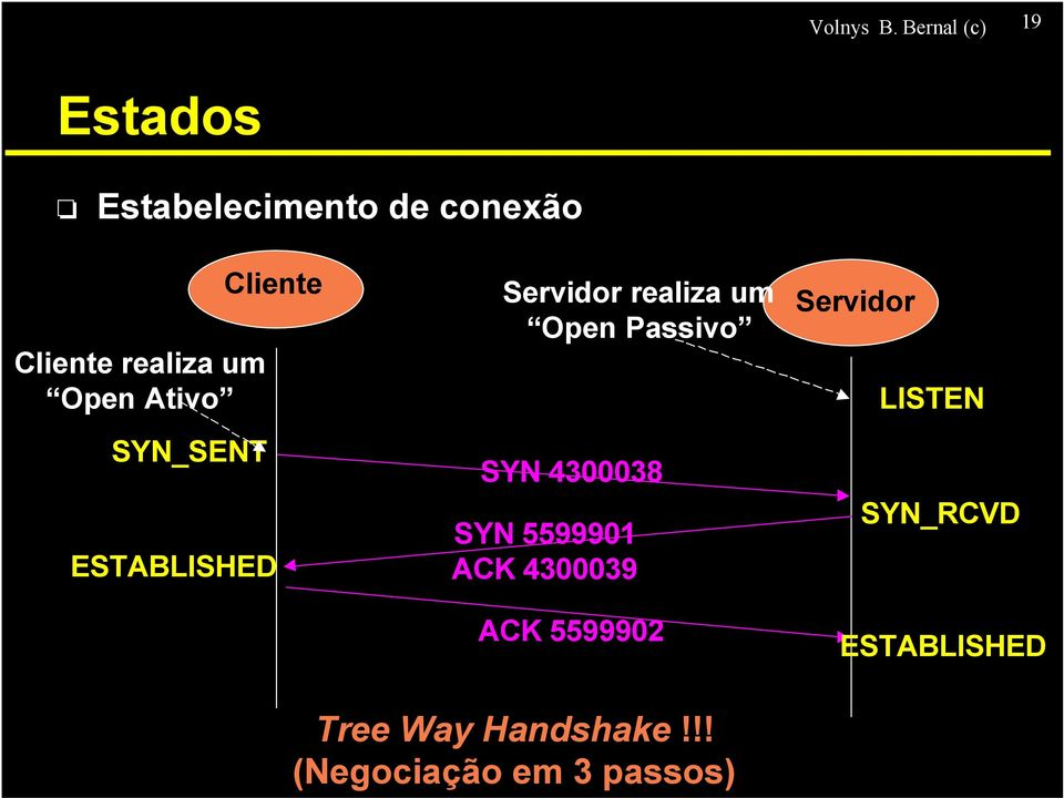 Open Ativo SYN_SENT Cliente ESTABLISHED Servidor realiza um Open