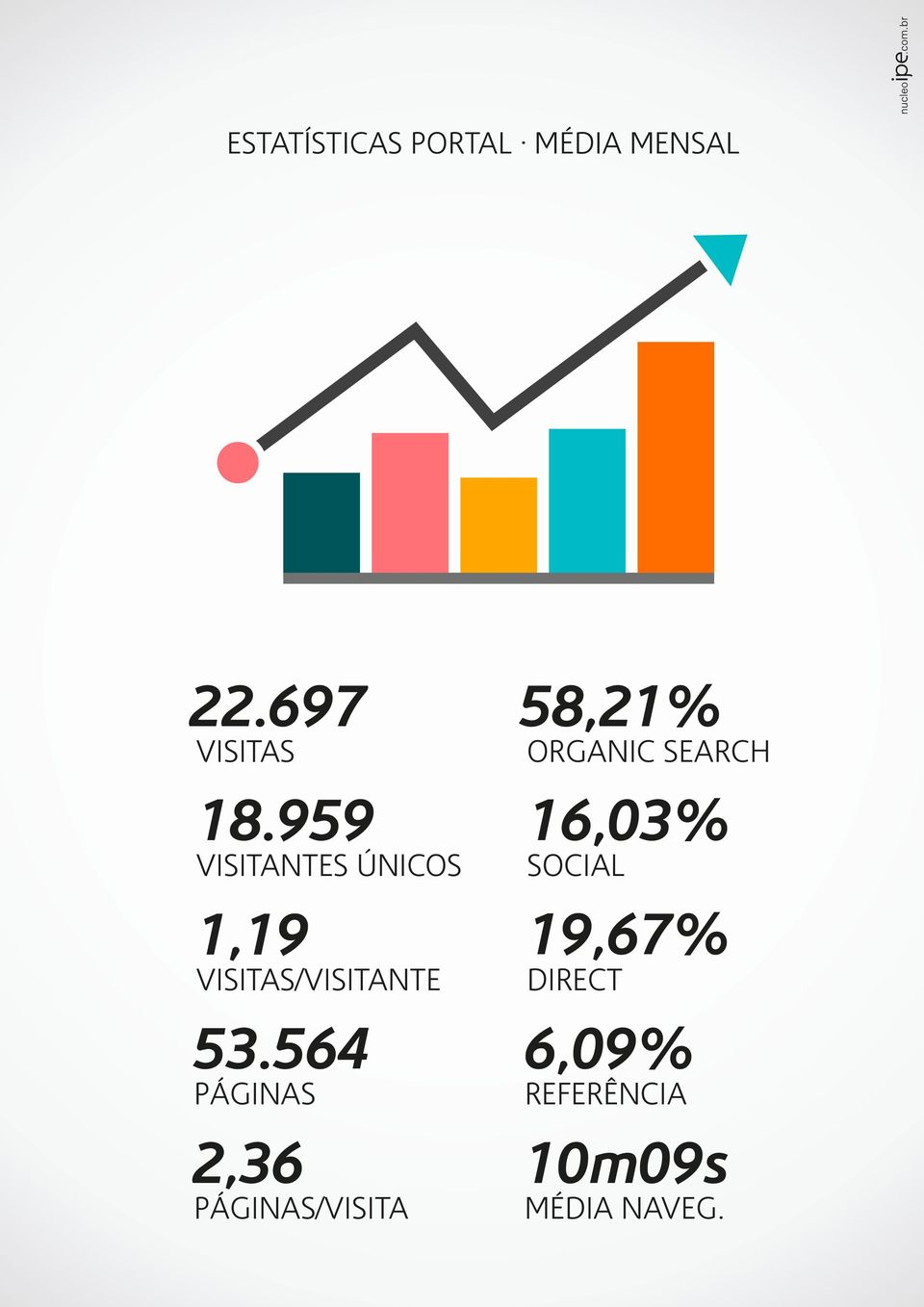 564 PÁGINAS 2,36 PÁGINAS/VISITA 58,21% ORGANIC SEARCH