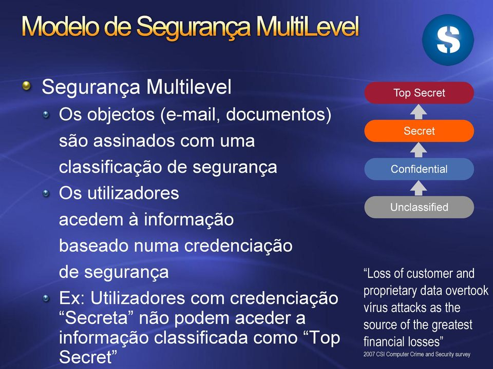 a informação classificada como Top Secret Top Secret Secret Confidential Unclassified Loss of customer and proprietary