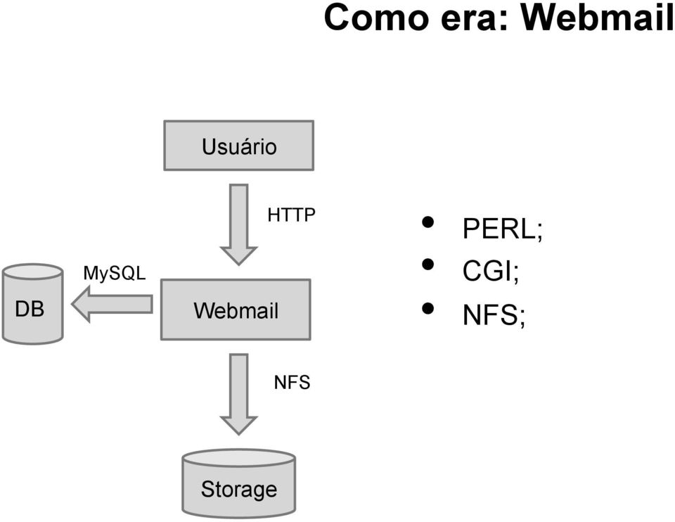 Webmail HTTP PERL;