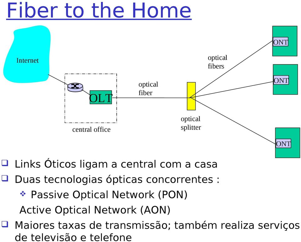 tecnologias ópticas concorrentes : Passive Optical Network (PON) Active Optical