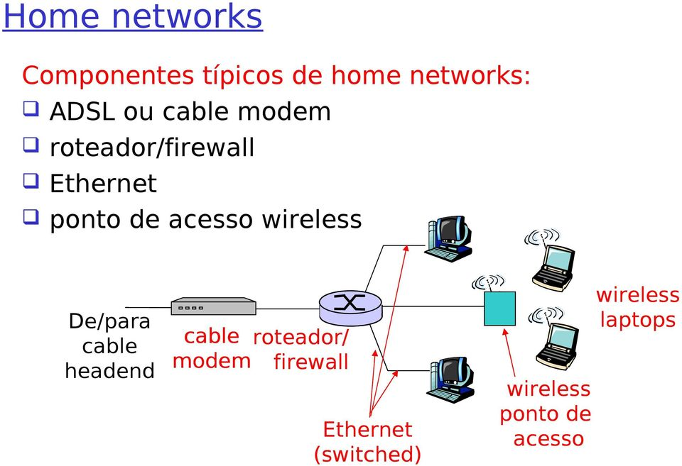 wireless De/para cable headend cable roteador/ modem