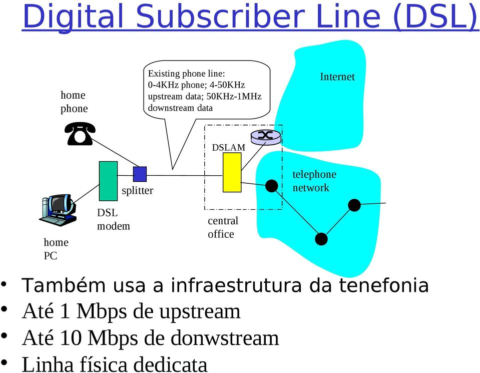 telephone network home PC DSL modem central office Também usa a