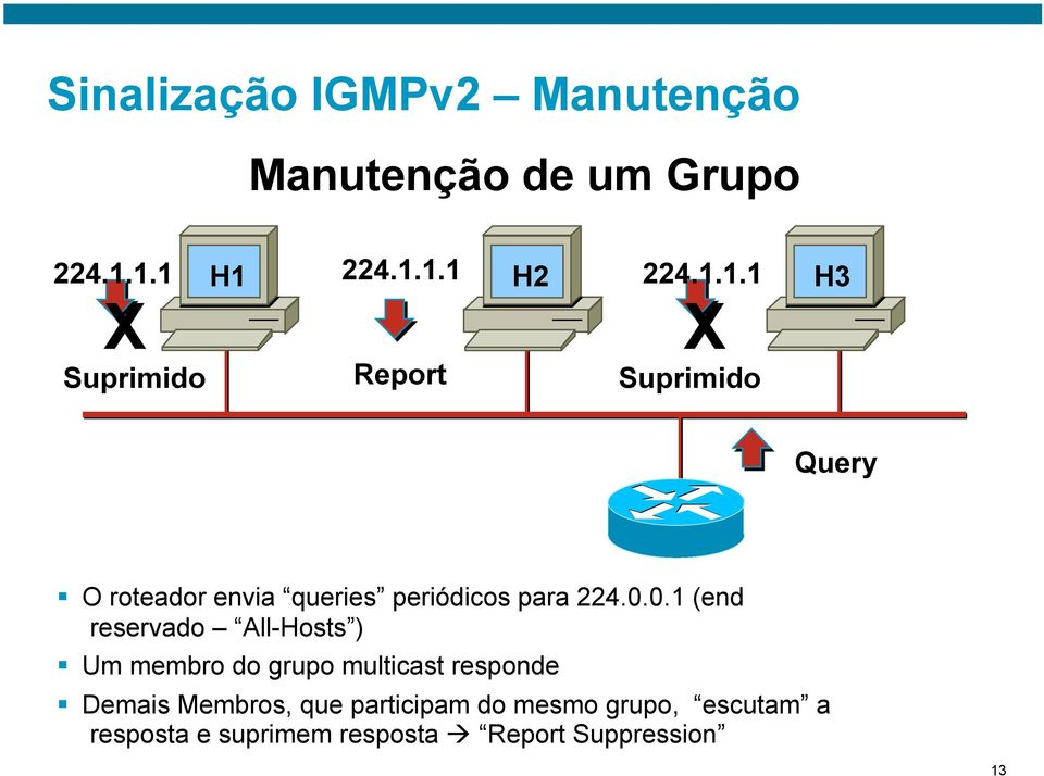 0.1 (end reservado All-Hosts ) Um membro do grupo multicast responde Demais Membros,