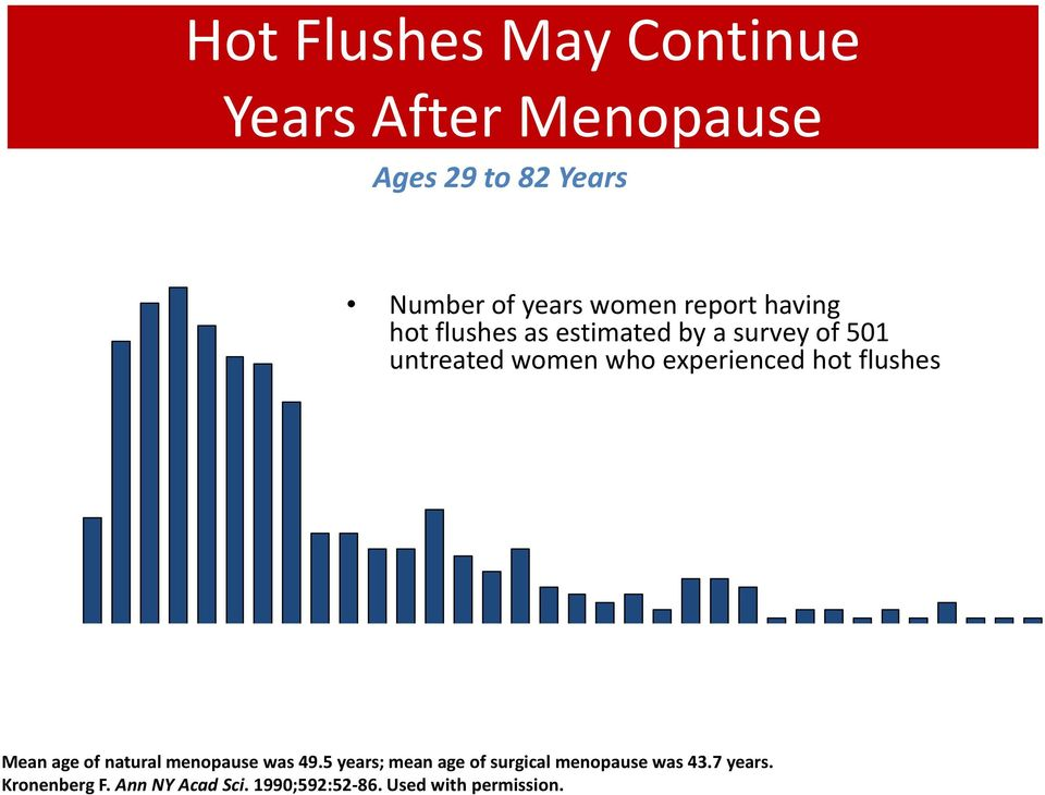 experienced hot flushes 0 2 4 6 8 10 12 14 16 18 20 22 24 28 30 36 41 Years Mean age of natural menopause was 49.