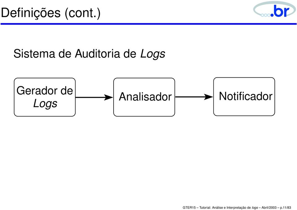 de Logs Analisador Notificador GTER15