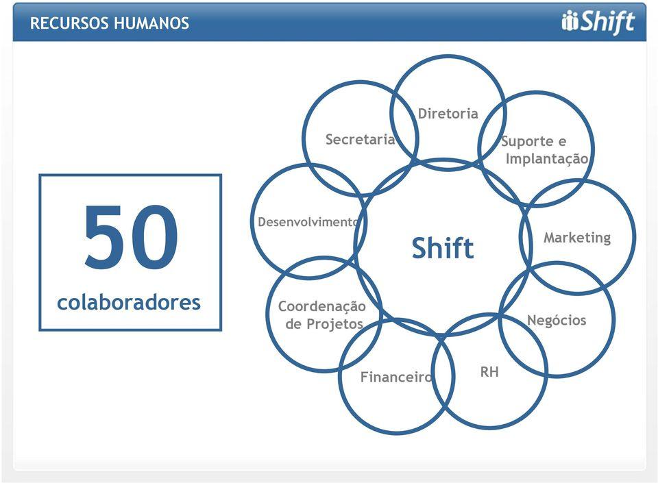 Desenvolvimento Shift Marketing