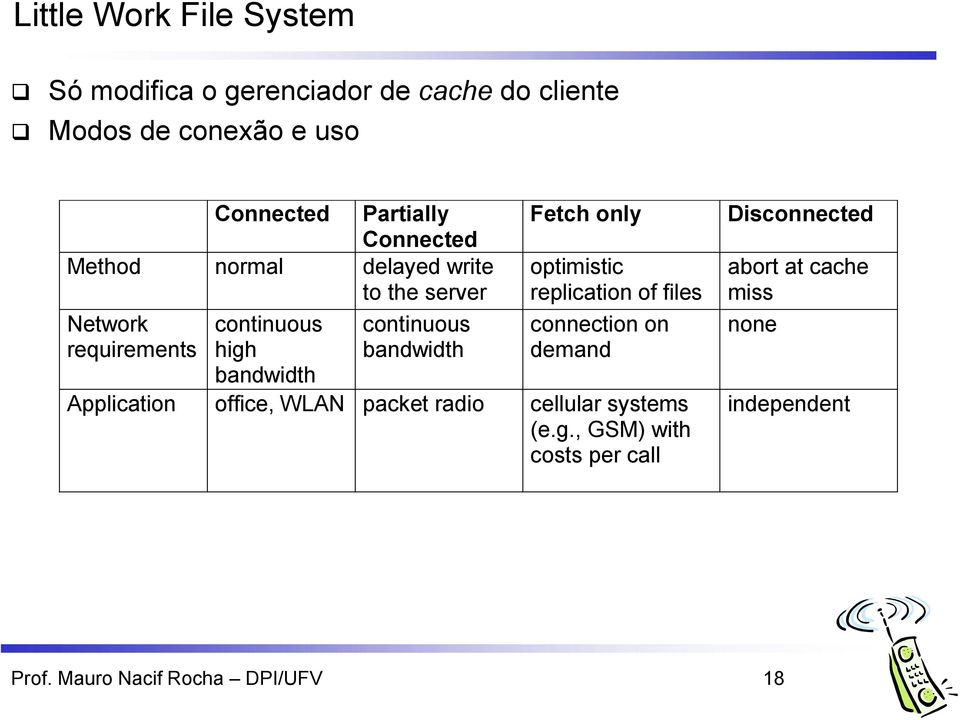 bandwidth Fetch only optimistic replication of files connection on demand Application office, WLAN packet radio