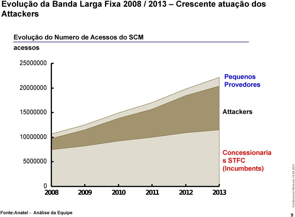 Provedores 15000000 Attackers Concessionaria s STFC (Incumbents) 5000000