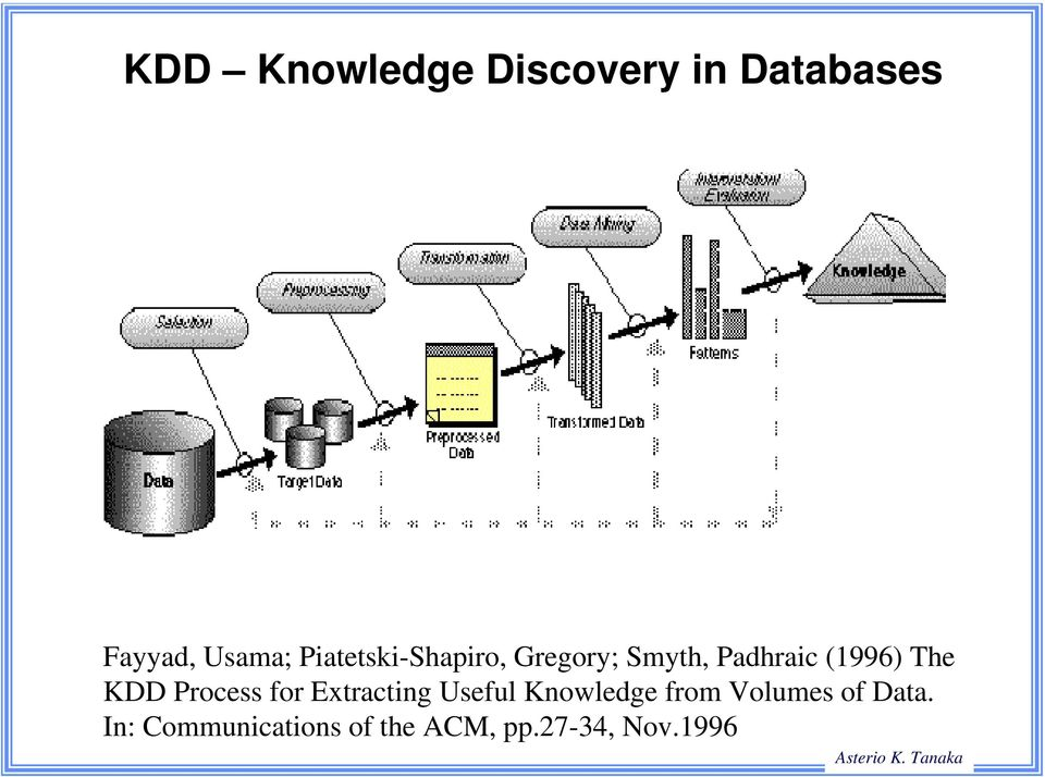 KDD Process for Extracting Useful Knowledge from
