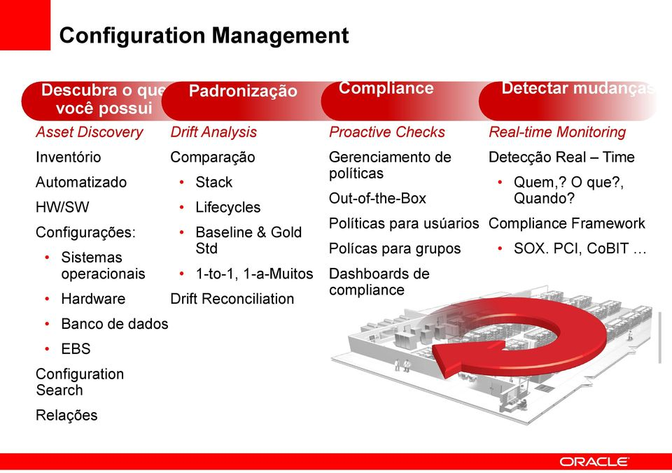 1-a-Muitos Drift Reconciliation Compliance Proactive Checks Gerenciamento de políticas Out-of-the-Box Políticas para usúarios Polícas para