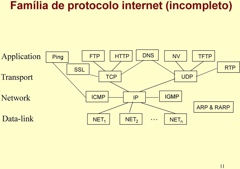 Transport SSL TCP UDP RTP Network