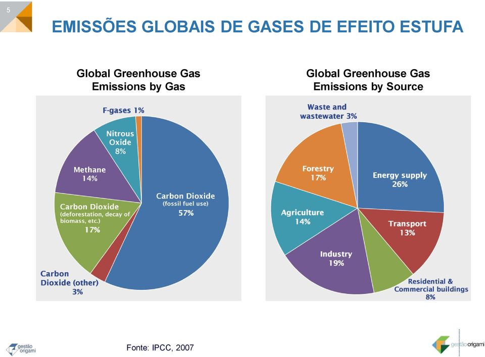 Emissions by Gas Global Greenhouse