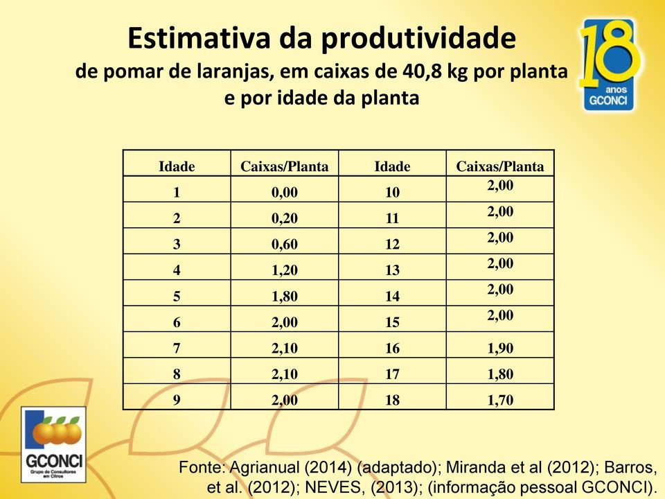 13 2,00 5 1,80 14 2,00 6 2,00 15 2,00 7 2,10 16 1,90 8 2,10 17 1,80 9 2,00 18 1,70 Fonte: Agrianual