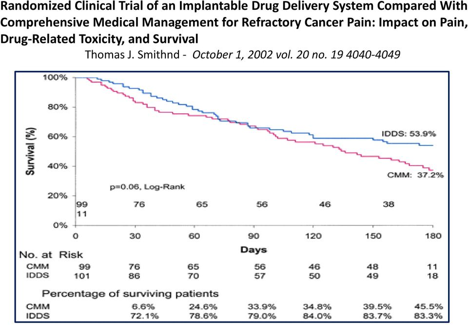 Refractory Cancer Pain: Impact on Pain, Drug-Related Toxicity,