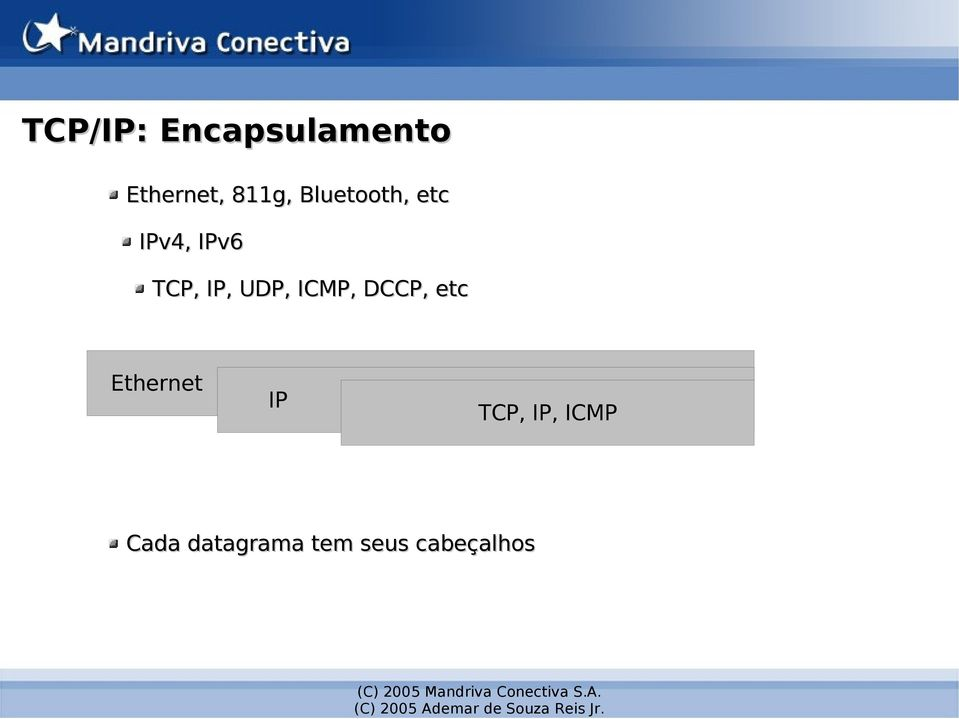 UDP, ICMP, DCCP, etc Ethernet IP TCP,