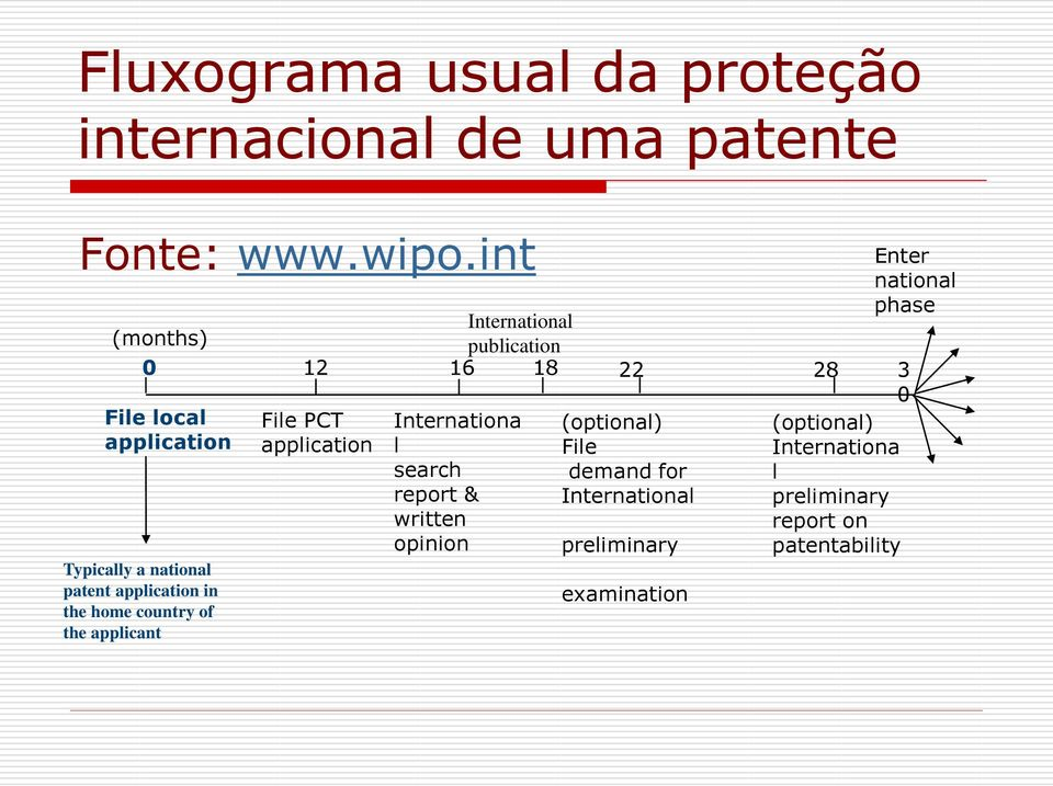 Typically a national patent application in the home country of the applicant Internationa l search report &
