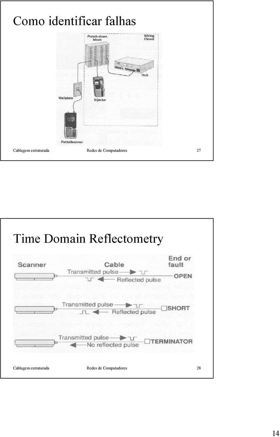 27 Time Domain Reflectometry