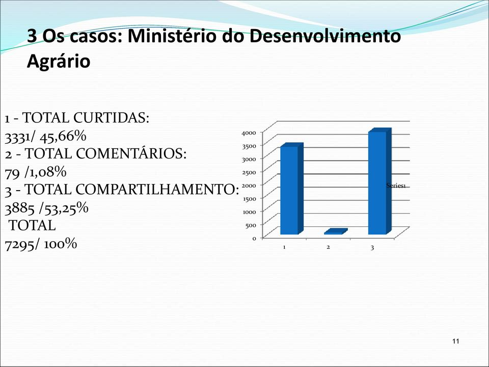 /1,08% 3 - TOTAL COMPARTILHAMENTO: 3885 /53,25% TOTAL