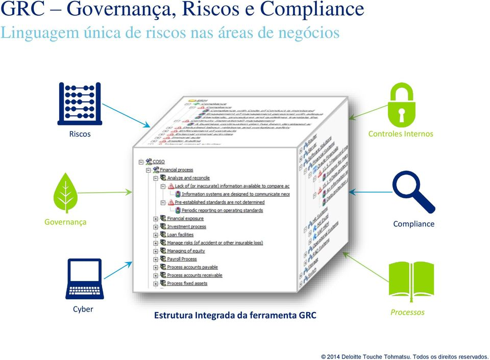 Controles Internos Governança Compliance Cyber