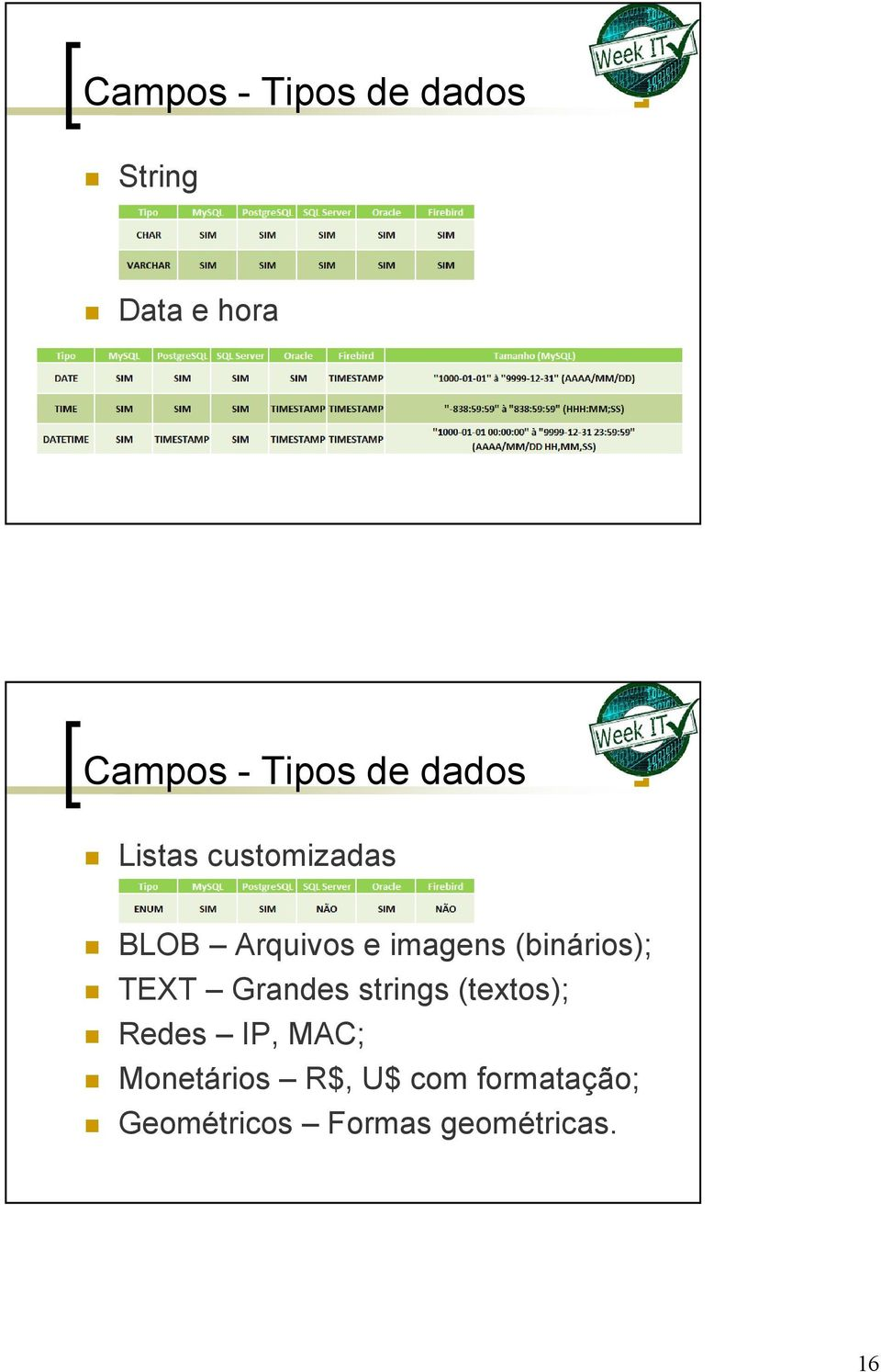 (binários); TEXT Grandes strings (textos); Redes IP, MAC;