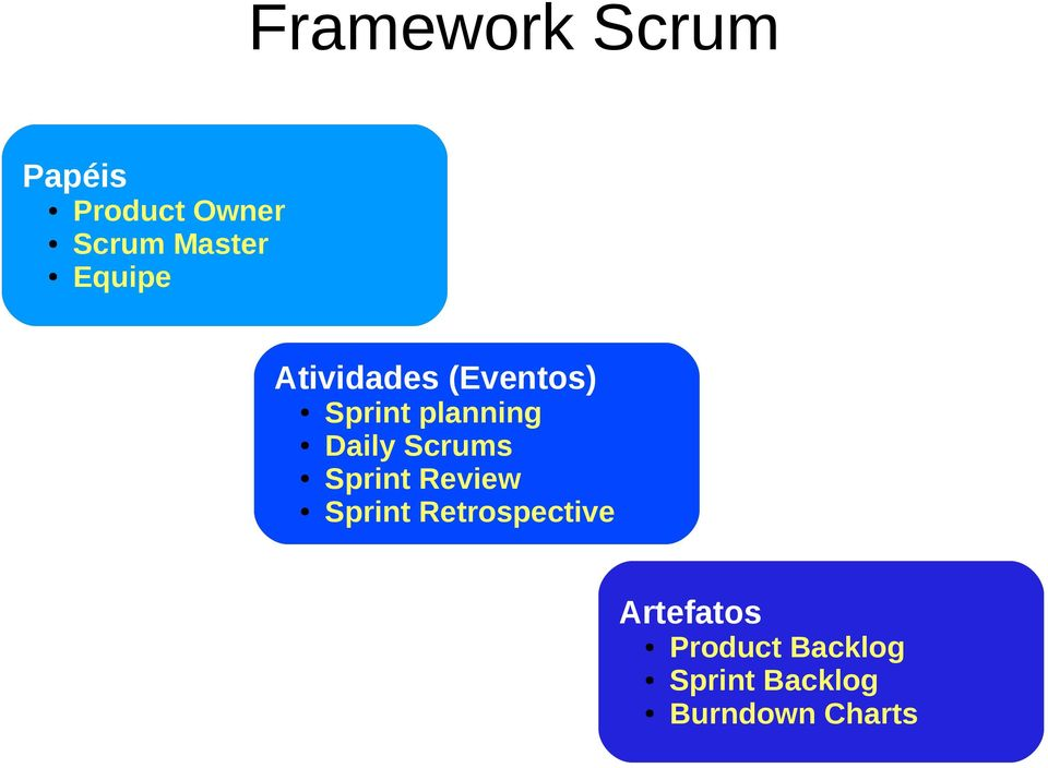 Scrums Sprint Review Sprint Retrospective