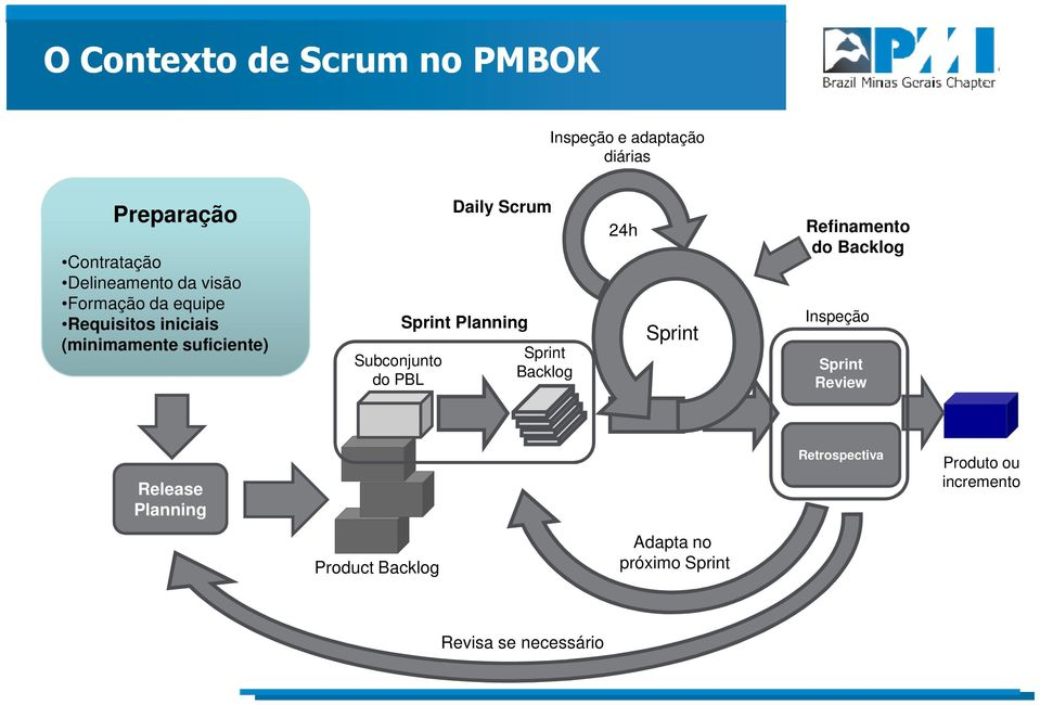 Subconjunto Sprint do PBL Backlog 24h Sprint Refinamento do Backlog Inspeção Sprint Review Release