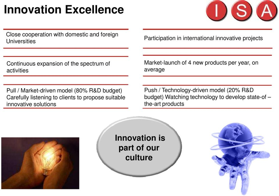 Market-driven model (80% R&D budget) Carefully listening to clients to propose suitable innovative solutions Push /