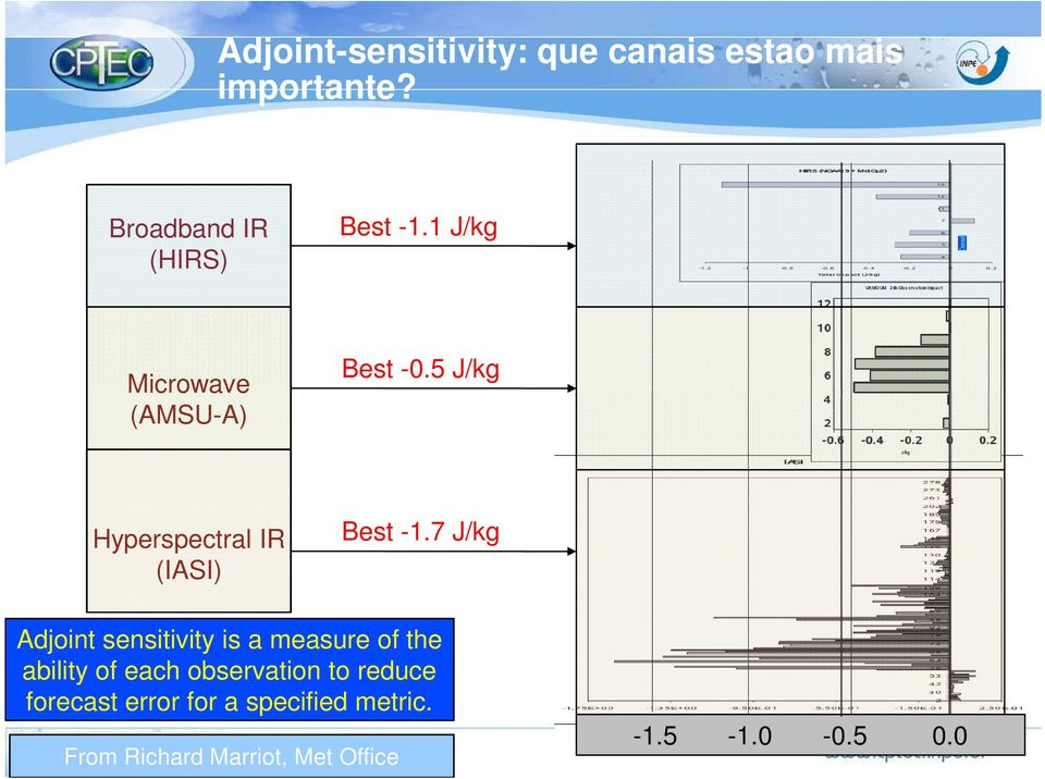 7 J/kg Adjoint sensitivity is a measure of the ability of each observation to