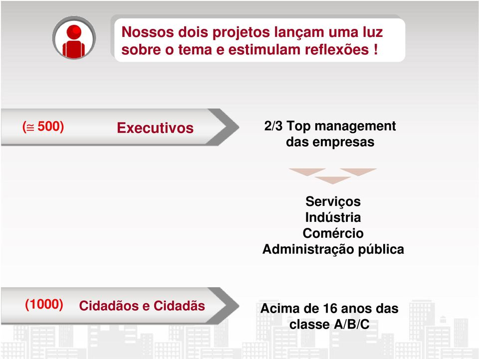 ! ( 500) Executivos 2/3 Top management das empresas