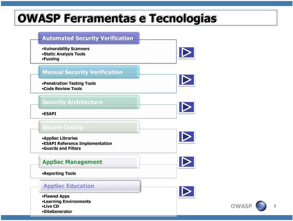Secure Coding AppSec Libraries ESAPI Reference Implementation Guards and Filters AppSec