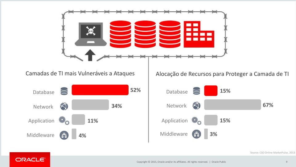 Application 15% Middleware 4% Middleware 3% Source: CSO Online MarketPulse,