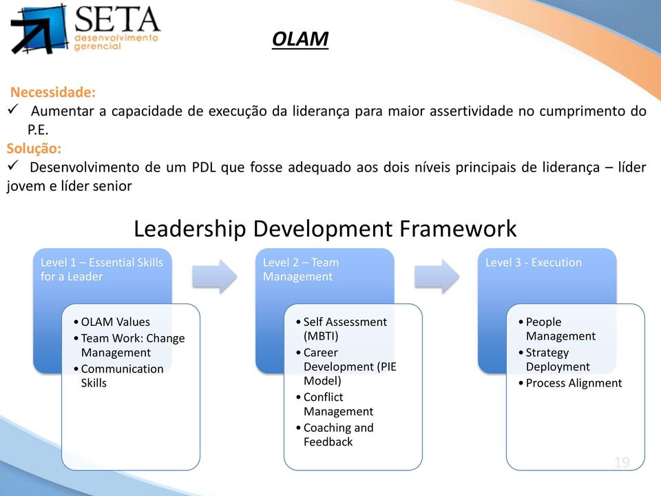 Development Framework Level 1 Essential Skills for a Leader Level 2 Team Management Level 3 - Execution OLAM Values Team Work: Change