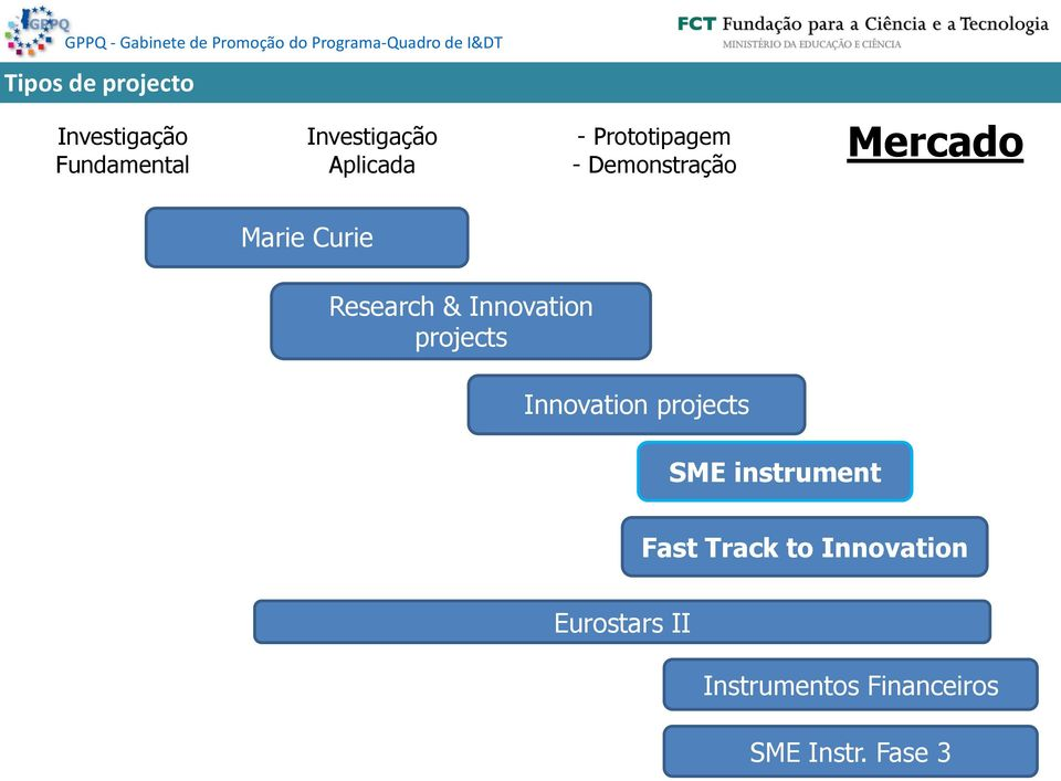 Innovation projects Innovation projects SME instrument Fast Track