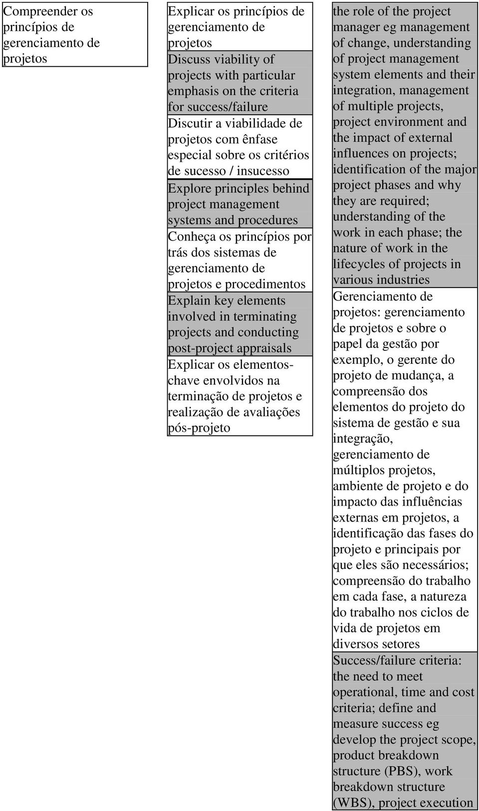 sistemas de gerenciamento de projetos e procedimentos Explain key elements involved in terminating projects and conducting post-project appraisals Explicar os elementoschave envolvidos na terminação