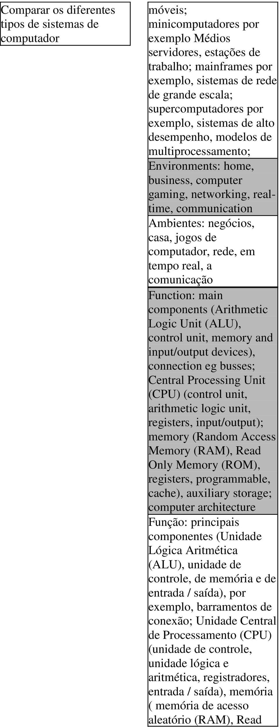 casa, jogos de computador, rede, em tempo real, a comunicação Function: main components (Arithmetic Logic Unit (ALU), control unit, memory and input/output devices), connection eg busses; Central