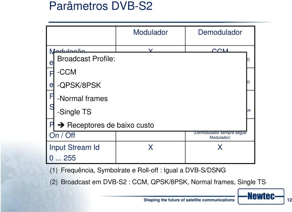 -QPSK/8PSK 9/10 Frame -Normal frames Short / Normal -Single TS Pilots Receptores de baixo custo X On / Off Input Stream Id 0.