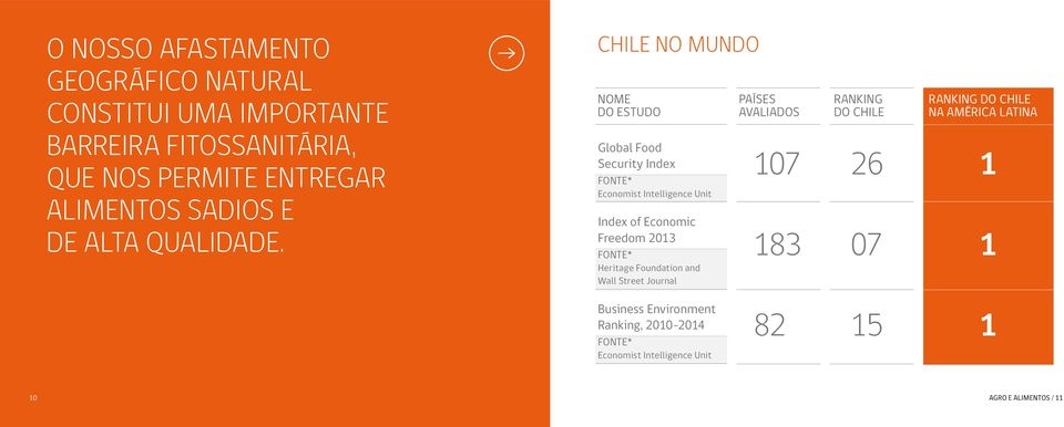 CHILE NO MUNDO Nome Países Ranking Ranking do Chile do estudo Avaliados do Chile na América Latina Global Food Security Index