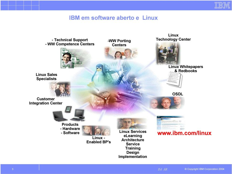 Customer Integration Center OSDL Products - Hardware - Software Linux - Enabled BP's