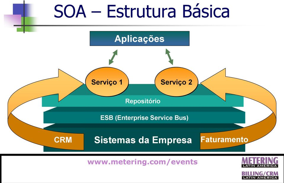ESB (Enterprise Service Bus)