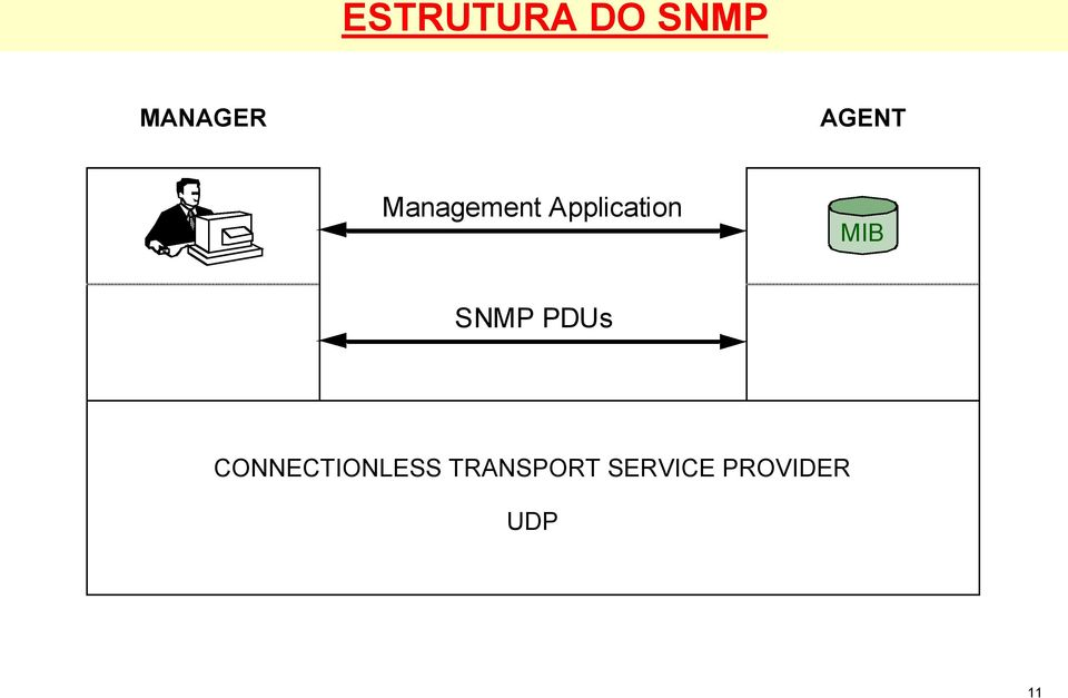 MIB SNMP PDUs CONNECTIONLESS