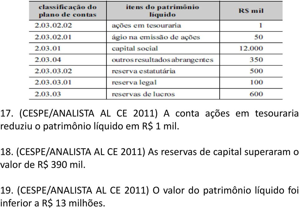 (CESPE/ANALISTA AL CE 2011) As reservas de capital superaram o valor