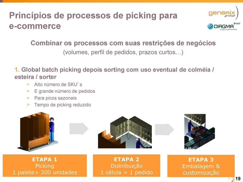 Global batch picking depois sorting com uso eventual de colméia / esteira / sorter > Alto número de SKU s > E