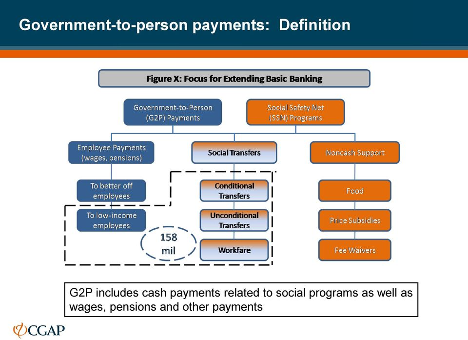 payments related to social programs